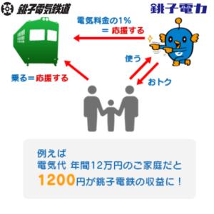 銚子電鉄プラン画像